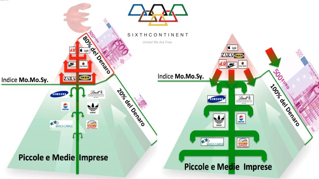 Mappa aziende sixthcontinent Mo.Mo.Sy