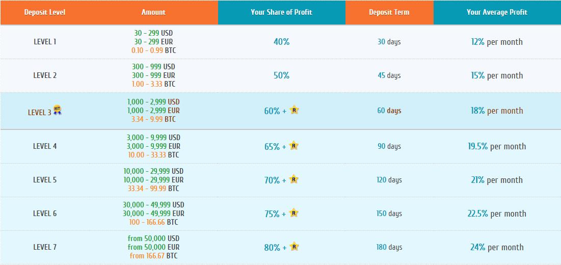 Piani di investimento Poker Automatics